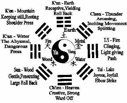 Thirteen Postures of Tai Chi