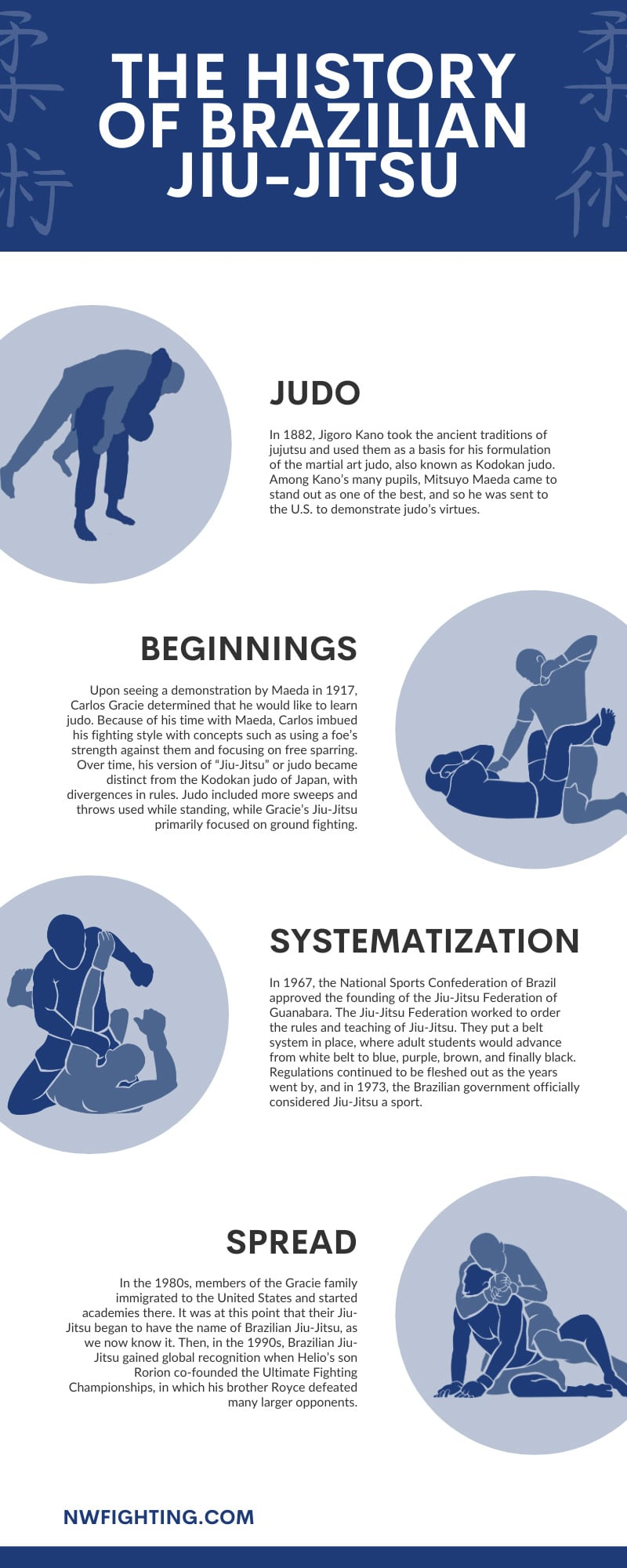 The History of Brazilian Jiu-Jitsu infographic